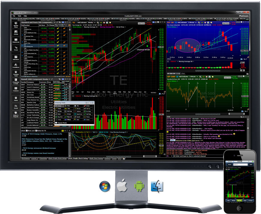 The most profitable Day Trading Software