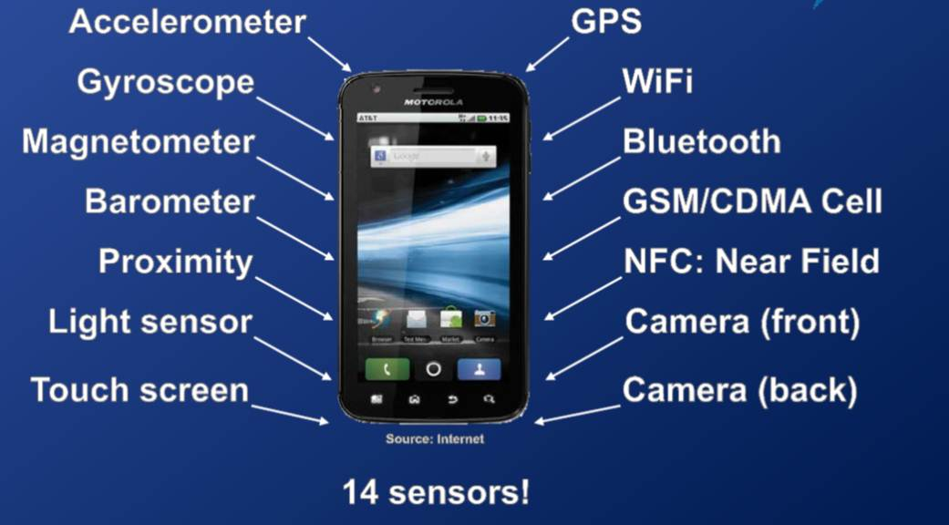 The Best Sensor Test Apps for Android